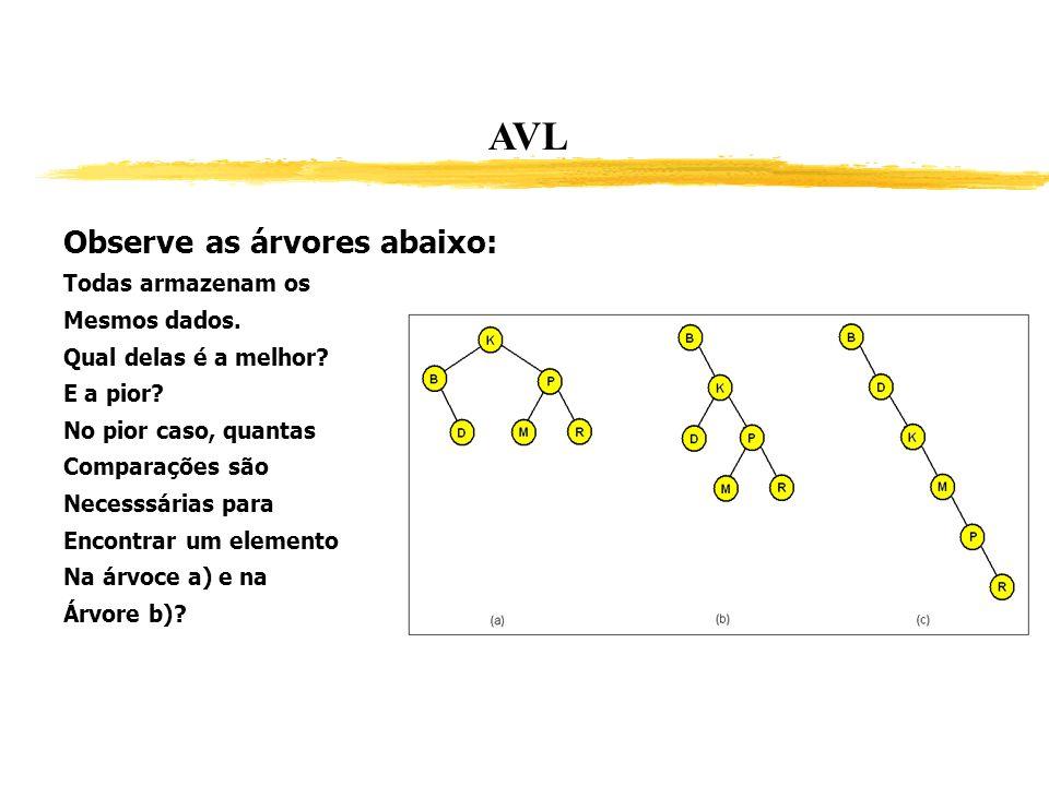 AVL Observe as árvores abaixo: Todas armazenam os Mesmos dados. Qual delas é a melhor? E a pior? No pior caso, quantas Comparações são Necesssárias pa