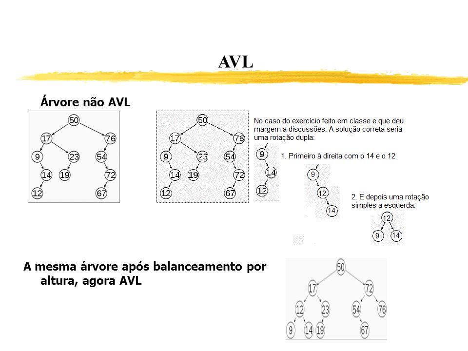 AVL Árvore não AVL A mesma árvore após balanceamento por altura, agora AVL