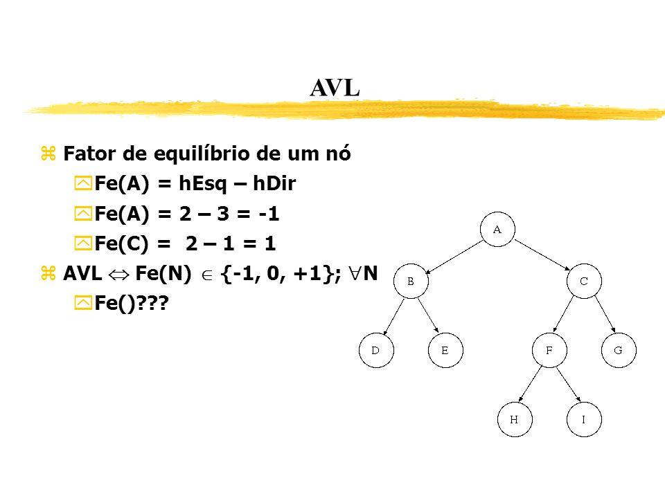 AVL Fator de equilíbrio de um nó Fe(A) = hEsq – hDir Fe(A) = 2 – 3 = -1 Fe(C) = 2 – 1 = 1 AVL Fe(N) {-1, 0, +1}; N Fe()???