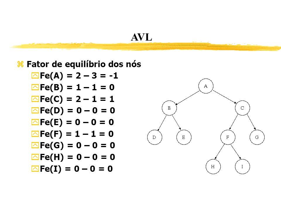 AVL Fator de equilíbrio dos nós Fe(A) = 2 – 3 = -1 Fe(B) = 1 – 1 = 0 Fe(C) = 2 – 1 = 1 Fe(D) = 0 – 0 = 0 Fe(E) = 0 – 0 = 0 Fe(F) = 1 – 1 = 0 Fe(G) = 0