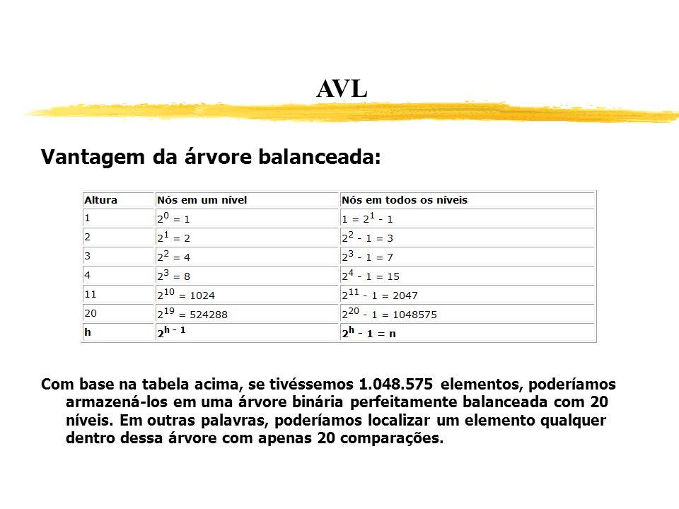 AVL Vantagem da árvore balanceada: Com base na tabela acima, se tivéssemos 1.048.575 elementos, poderíamos armazená-los em uma árvore binária perfeita