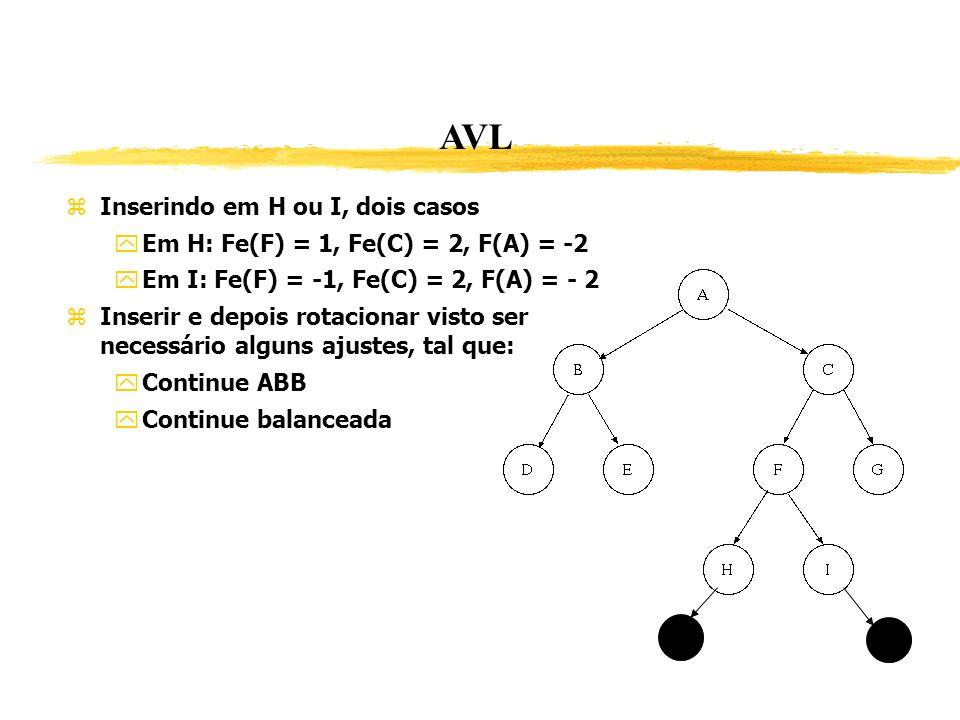 AVL Inserindo em H ou I, dois casos Em H: Fe(F) = 1, Fe(C) = 2, F(A) = -2 Em I: Fe(F) = -1, Fe(C) = 2, F(A) = - 2 Inserir e depois rotacionar visto se