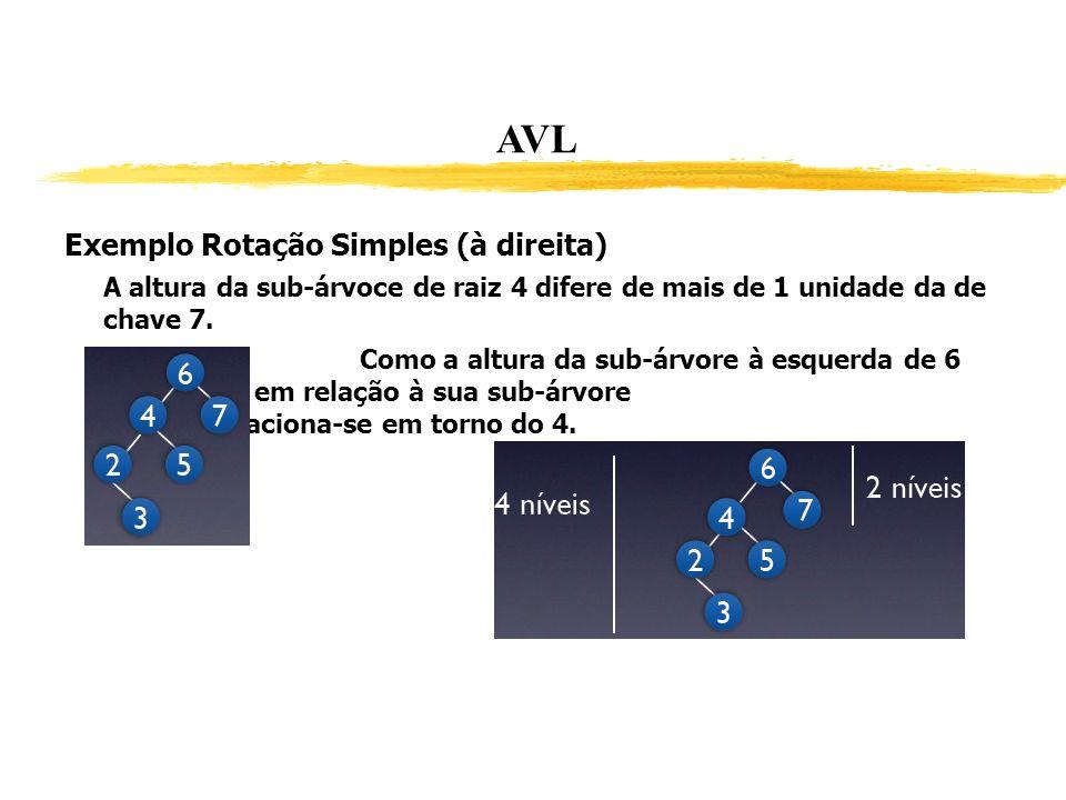 AVL Exemplo Rotação Simples (à direita) A altura da sub-árvoce de raiz 4 difere de mais de 1 unidade da de chave 7. Como a altura da sub-árvore à esqu