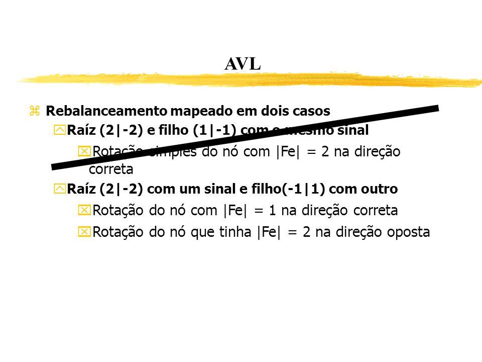 AVL Rebalanceamento mapeado em dois casos Raíz (2|-2) e filho (1|-1) com o mesmo sinal Rotação simples do nó com |Fe| = 2 na direção correta Raíz (2|-