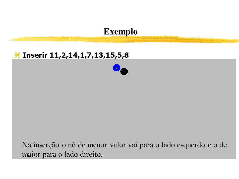 Exemplo Inserir 11,2,14,1,7,13,15,5,8 Na inserção o nó de menor valor vai para o lado esquerdo e o de maior para o lado direito.