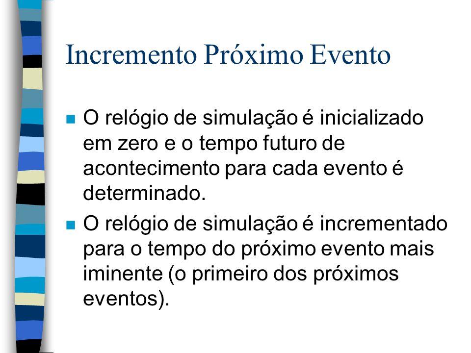 Incremento Próximo Evento n O relógio de simulação é inicializado em zero e o tempo futuro de acontecimento para cada evento é determinado. n O relógi
