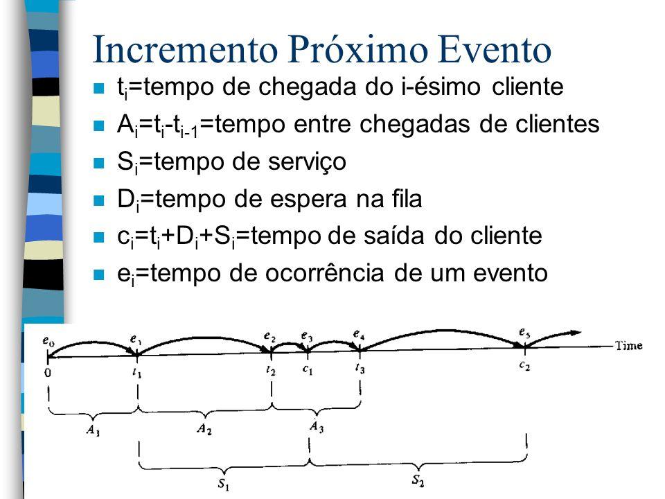 Incremento Próximo Evento n t i =tempo de chegada do i-ésimo cliente n A i =t i -t i-1 =tempo entre chegadas de clientes n S i =tempo de serviço n D i