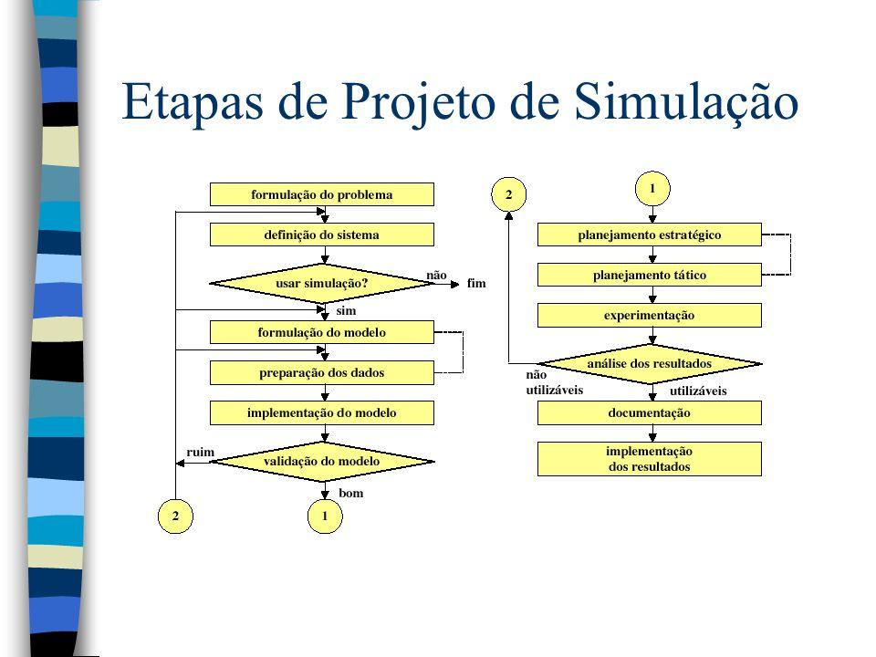 Etapas de Projeto de Simulação