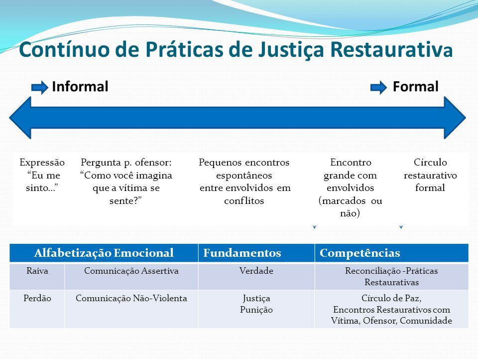 Contínuo de Práticas de Justiça Restaurativ a Alfabetização EmocionalFundamentosCompetências RaivaComunicação AssertivaVerdadeReconciliação -Práticas