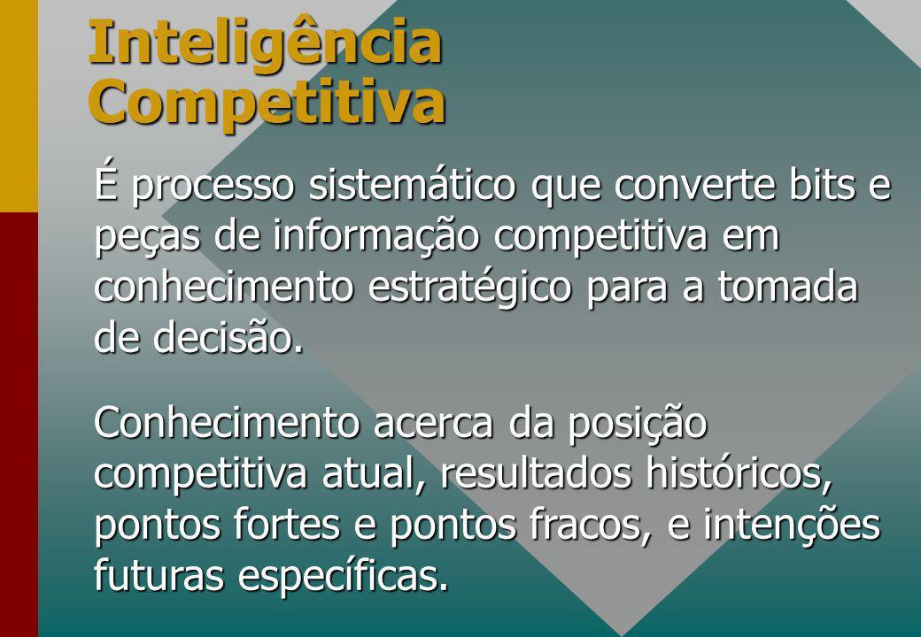 É processo sistemático que converte bits e peças de informação competitiva em conhecimento estratégico para a tomada de decisão.
