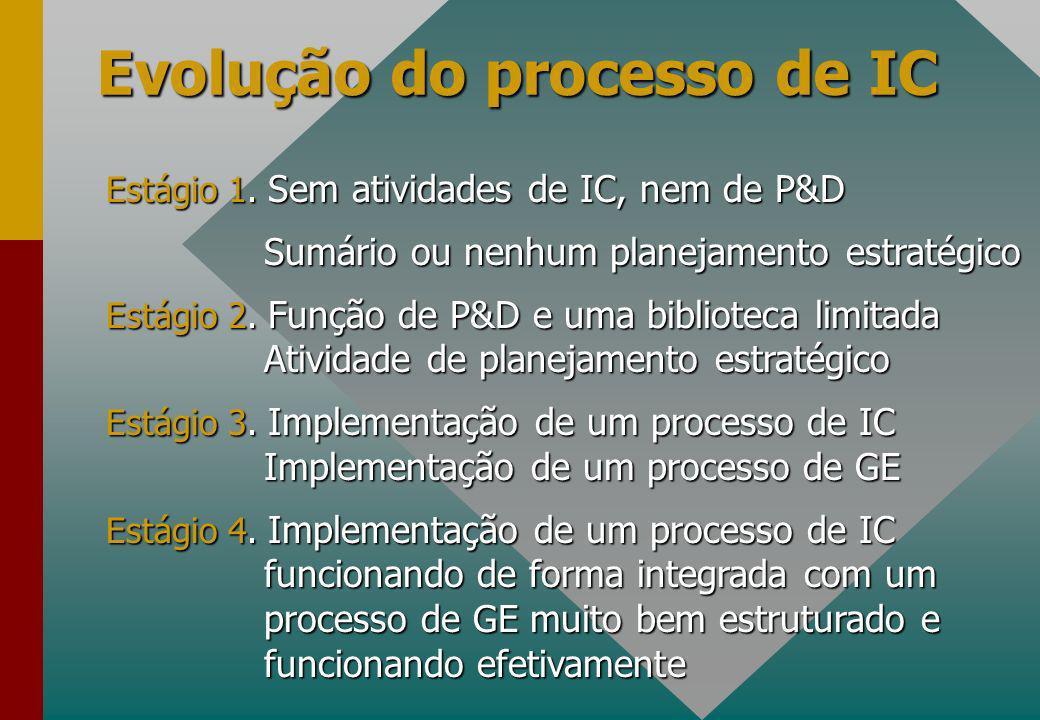 Evolução do processo de IC Estágio 1.