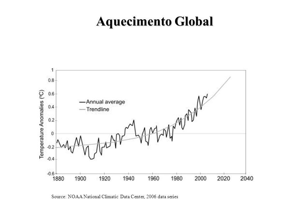 Aquecimento Global Source: NOAA National Climatic Data Center, 2006 data series