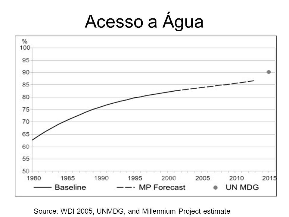 Acesso a Água Source: WDI 2005, UNMDG, and Millennium Project estimate