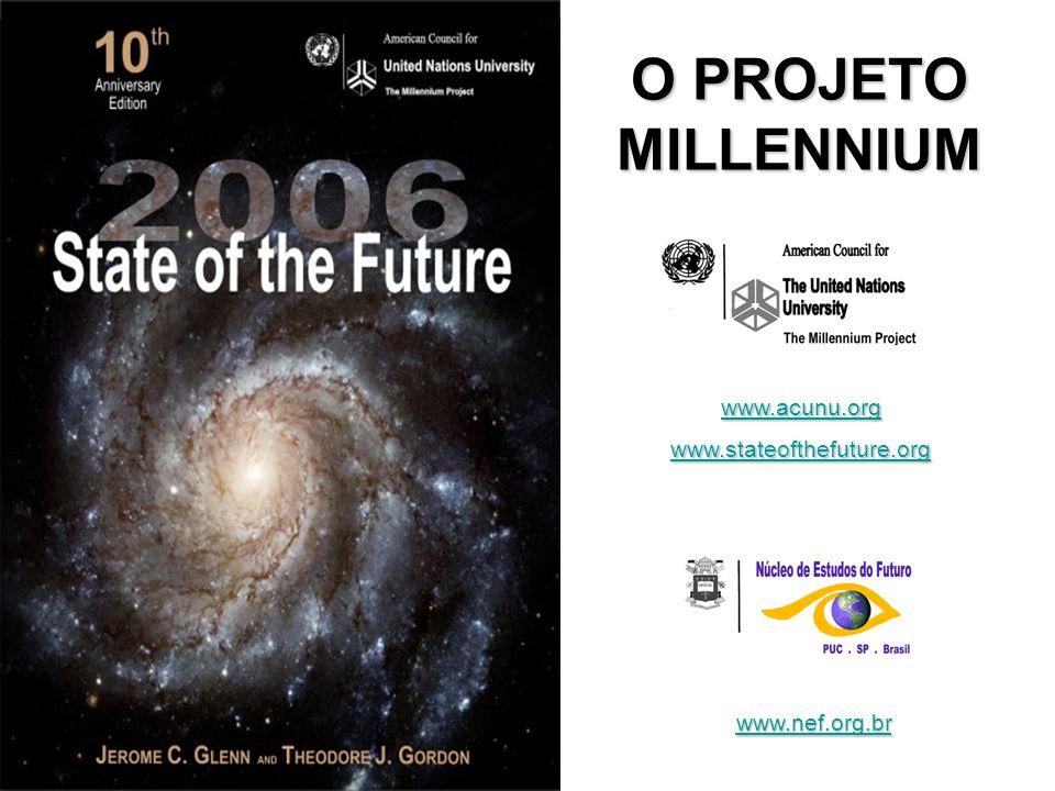 Organizações Internacionais Source: Union of International Associations with Millennium Project estimates