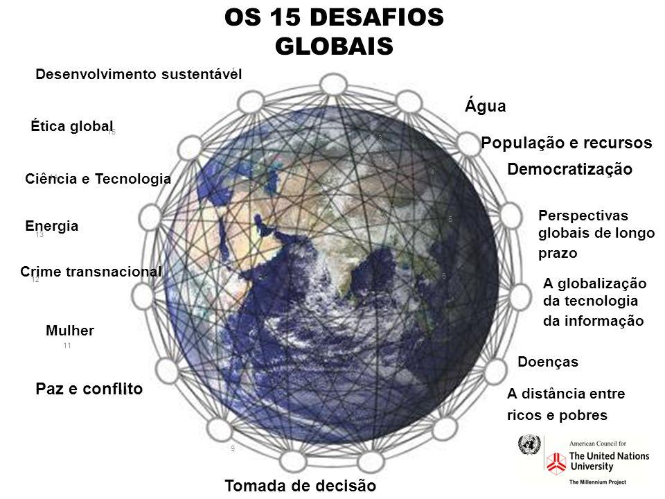 1 2 3 4 5 6 7 8 9 10 11 12 13 14 15 OS 15 DESAFIOS GLOBAIS Desenvolvimento sustentável Água População e recursos Democratização Perspectivas globais d