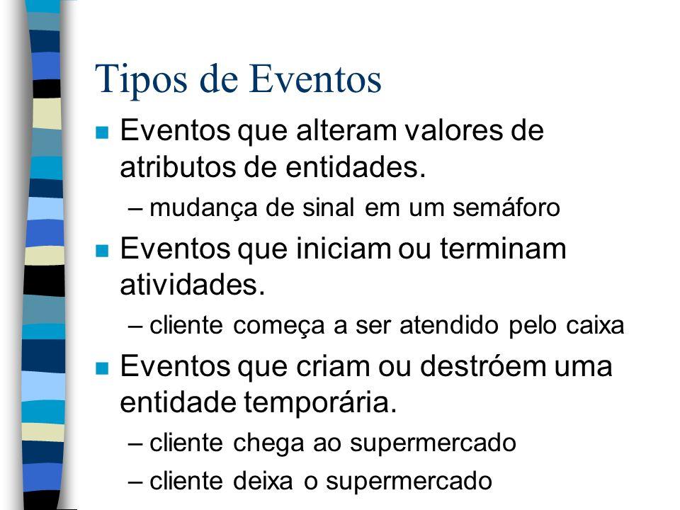 Tipos de Eventos n Eventos que alteram valores de atributos de entidades. –mudança de sinal em um semáforo n Eventos que iniciam ou terminam atividade