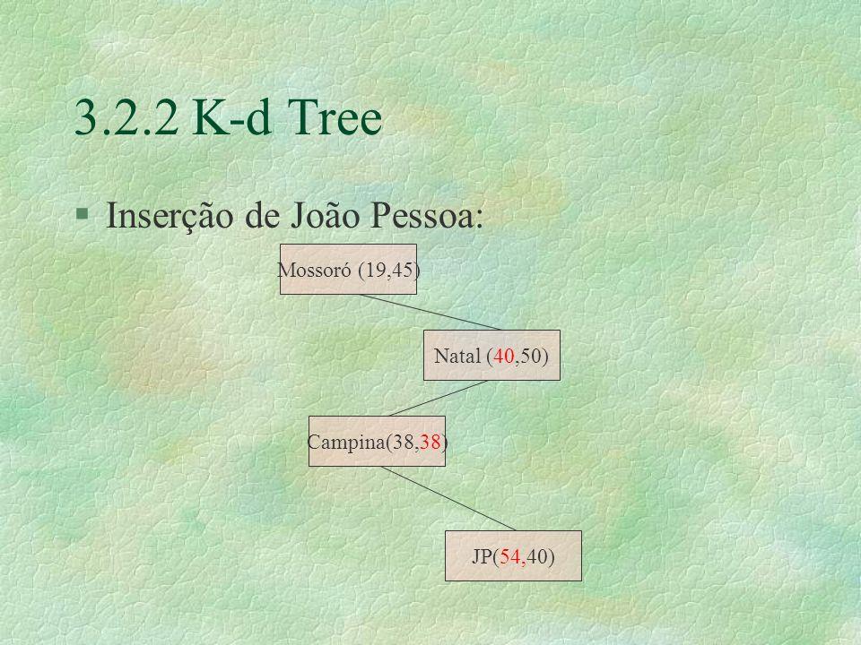 3.2.2 K-d Tree §Inserção de João Pessoa: Campina(38,38) Mossoró (19,45) Natal (40,50) JP(54,40)