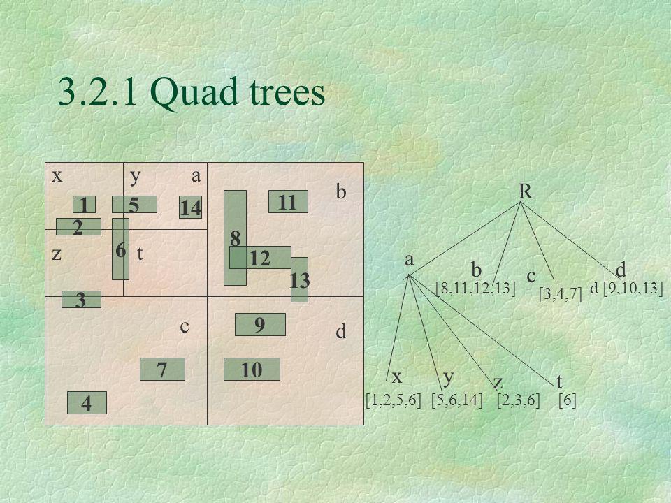 3.2.1 Quad trees 15 14 6 2 3 8 12 11 13 9 107 4 xya tz b c d R a [8,11,12,13] [3,4,7] d [9,10,13] b c d [1,2,5,6] [5,6,14] [2,3,6] [6] xy zt