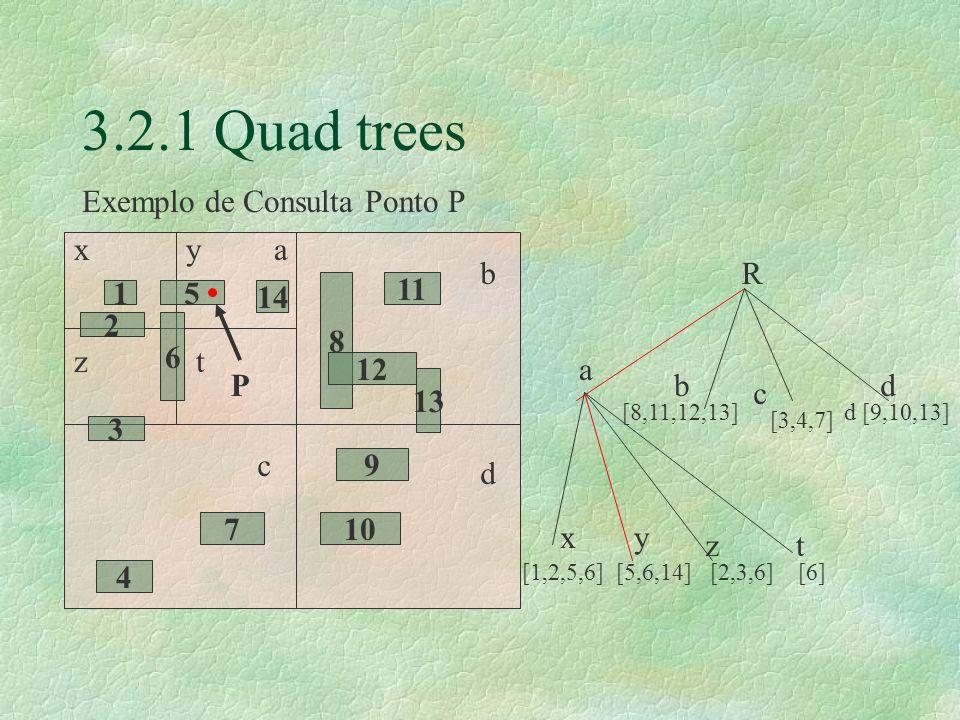3.2.1 Quad trees 15 14 6 2 3 8 12 11 13 9 107 4 xya tz b c d R a [8,11,12,13] [3,4,7] d [9,10,13] b c d [1,2,5,6] [5,6,14] [2,3,6] [6] xy zt P Exemplo de Consulta Ponto P