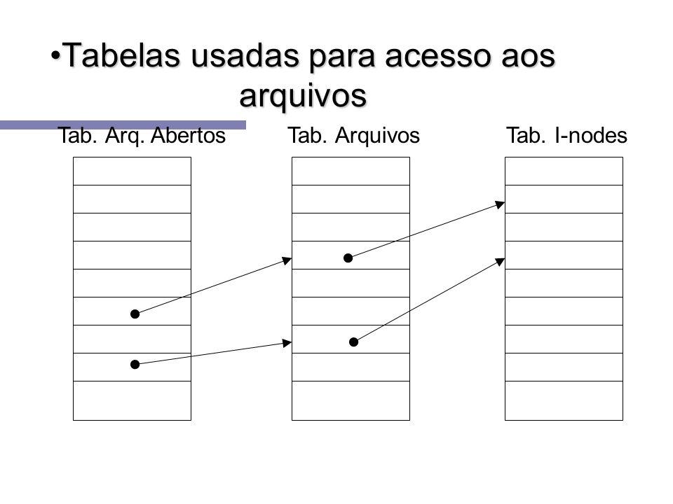 Tabelas usadas para acesso aos arquivosTabelas usadas para acesso aos arquivos Tab. I-nodesTab. Arq. AbertosTab. Arquivos