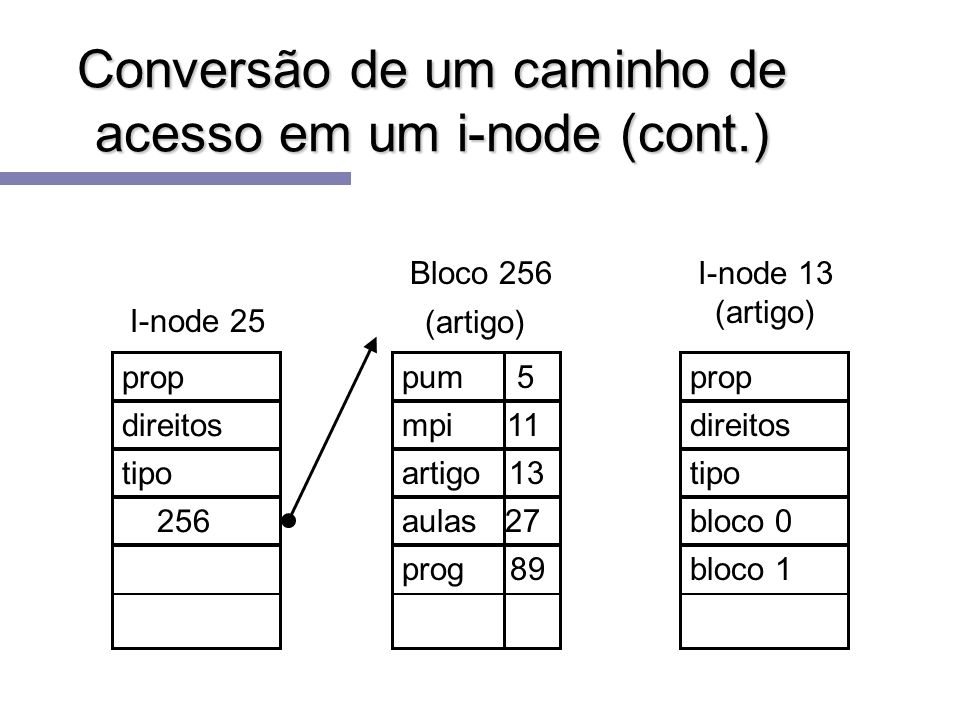 Conversão de um caminho de acesso em um i-node (cont.) Bloco 256 (artigo) pum 5 mpi 11 artigo 13 aulas 27 prog 89 I-node 25 prop direitos tipo 256 I-n