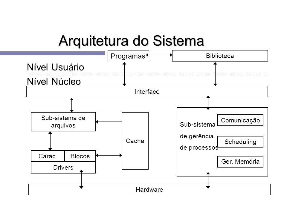 Arquitetura do Sistema Biblioteca Interface Comunicação Hardware Sub-sistema de gerência de processos Sub-sistema de arquivos Scheduling Ger. Memória