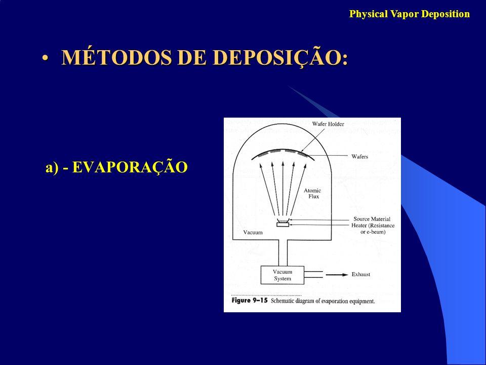 Physical Vapor Deposition a) - EVAPORAÇÃO MÉTODOS DE DEPOSIÇÃO:MÉTODOS DE DEPOSIÇÃO: