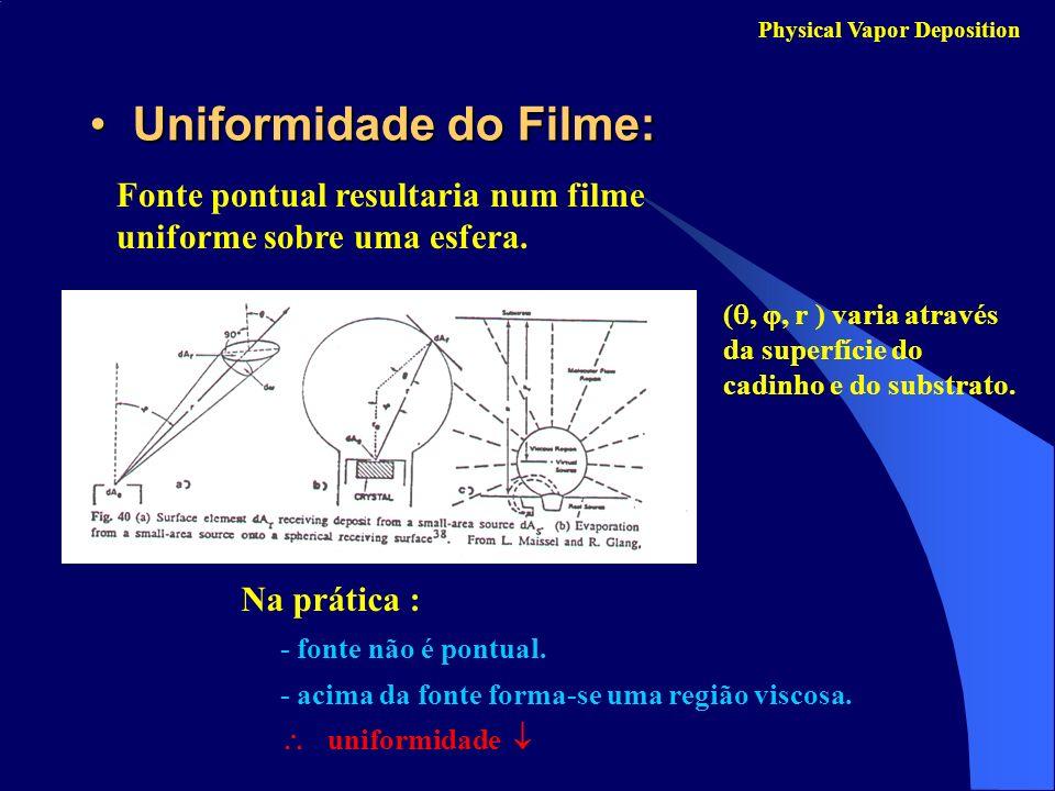 Uniformidade do Filme:Uniformidade do Filme: Physical Vapor Deposition Fonte pontual resultaria num filme uniforme sobre uma esfera. (,, r ) varia atr