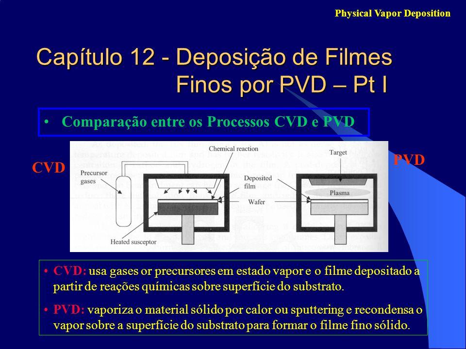 Comparação entre os Processos CVD e PVD Capítulo 12 - Deposição de Filmes Finos por PVD – Pt I Physical Vapor Deposition CVD: usa gases or precursores