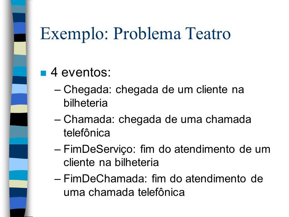 Exemplo: Problema Teatro n 4 eventos: –Chegada: chegada de um cliente na bilheteria –Chamada: chegada de uma chamada telefônica –FimDeServiço: fim do atendimento de um cliente na bilheteria –FimDeChamada: fim do atendimento de uma chamada telefônica
