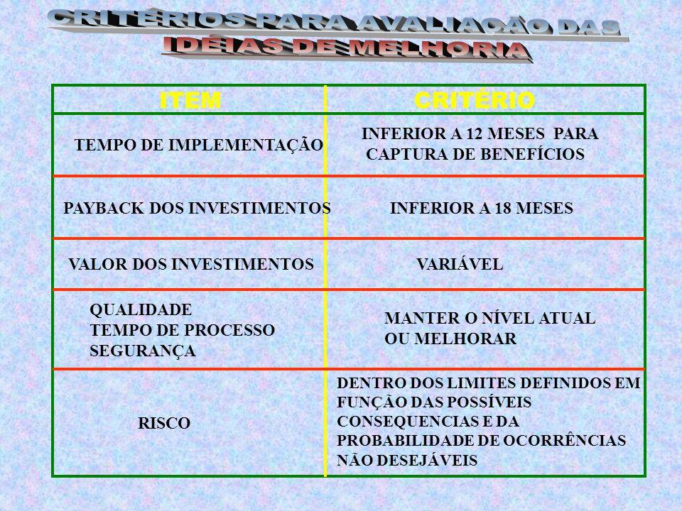 DENTRO DOS LIMITES DEFINIDOS EM FUNÇÃO DAS POSSÍVEIS CONSEQUENCIAS E DA PROBABILIDADE DE OCORRÊNCIAS NÃO DESEJÁVEIS ITEMCRITÉRIO TEMPO DE IMPLEMENTAÇÃO INFERIOR A 12 MESES PARA CAPTURA DE BENEFÍCIOS PAYBACK DOS INVESTIMENTOSINFERIOR A 18 MESES VALOR DOS INVESTIMENTOSVARIÁVEL QUALIDADE TEMPO DE PROCESSO SEGURANÇA RISCO MANTER O NÍVEL ATUAL OU MELHORAR
