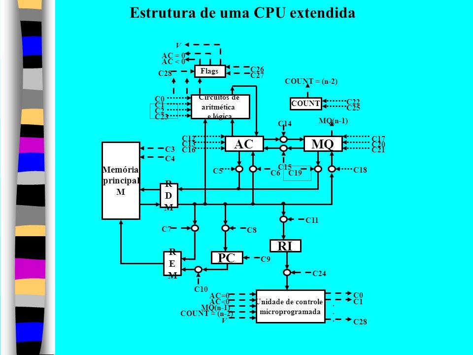 Flags Circuitos de aritmética e lógica ACMQ COUNT Memória principal M RDMRDM REMREM PC RI Unidade de controle microprogramada...... C0 C1 C28 C10 AC=0