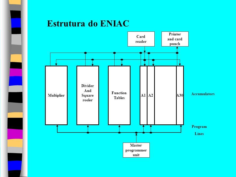 Unidade de memória Unidade Aritmética e lógica Unidade de controle Unidade de saída Unidade de entrada O Modelo de von Neumann O Modelo de Barramento do Sistema Barramento de Endereços Barramento de Controle Barramento de Dados CPU (ALU, Registradores e Controle) Memória Entrada e Saída (E/S) Barramentos do Sistema