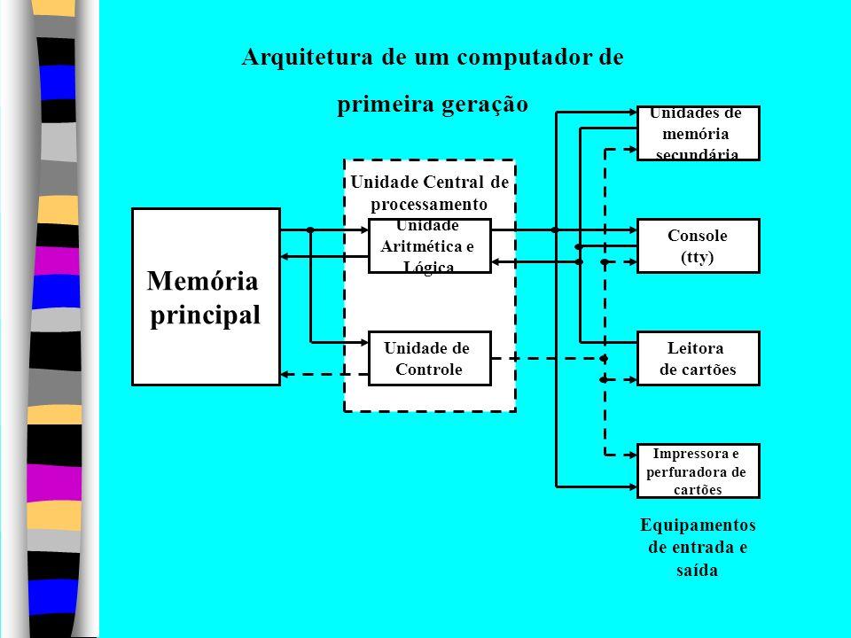 Arquitetura de um computador de primeira geração Unidades de memória secundária Console (tty) Leitora de cartões Impressora e perfuradora de cartões Unidade Aritmética e Lógica Unidade de Controle Memória principal Equipamentos de entrada e saída Unidade Central de processamento