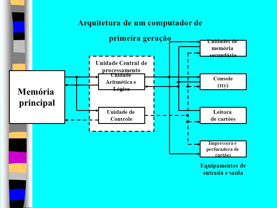 C12 Circuitos de Aritmética e lógica AC Memória principal M RDMRDM REMREM PC RI Unidade de controle C0 C1 AC = 0 C10 C9 C8C11C7 C6C5 C12 AC = 0 C0(ADD) C1(AND) C2(COMP) C3(READ) C4(WRITE) Estrutura de uma CPU simples