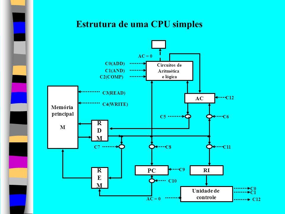 C12 Circuitos de Aritmética e lógica AC Memória principal M RDMRDM REMREM PC RI Unidade de controle C0 C1 AC = 0 C10 C9 C8C11C7 C6C5 C12 AC = 0 C0(ADD
