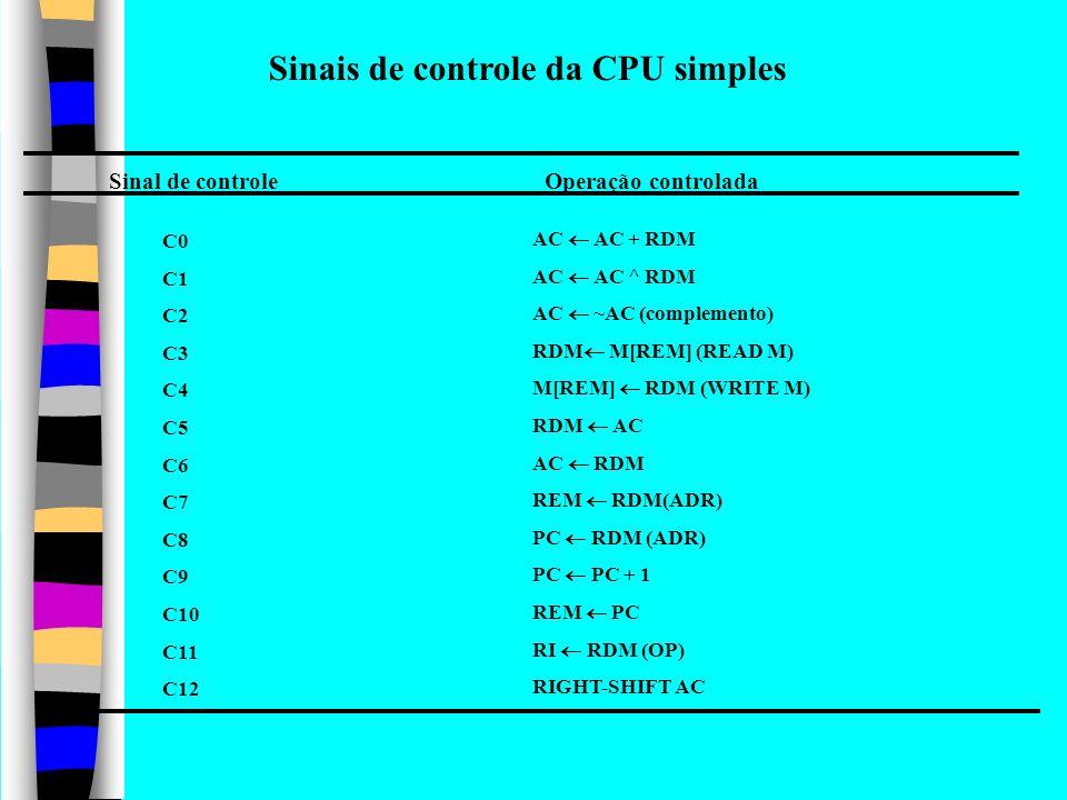 Flags Circuitos de aritmética e lógica ACMQ COUNT Memória principal M RDMRDM REMREM PC RI Unidade de controle microprogramada......