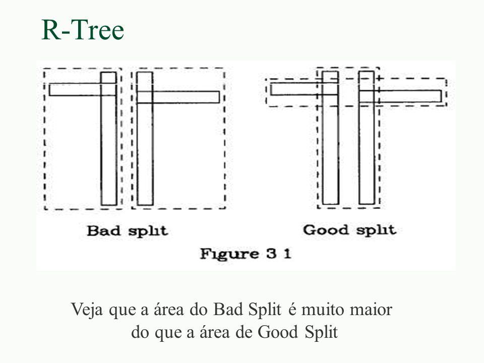 R-Tree Veja que a área do Bad Split é muito maior do que a área de Good Split