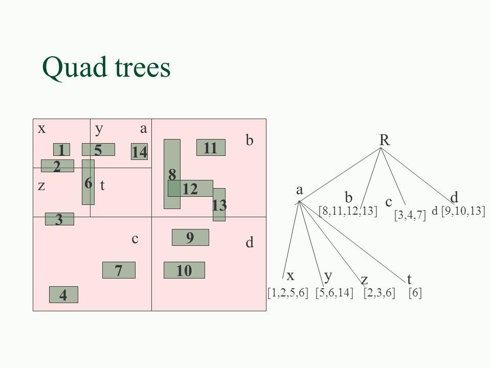 Quad trees 15 14 6 2 3 8 12 11 13 9 107 4 xya tz b c d R a [8,11,12,13] [3,4,7] d [9,10,13] b c d [1,2,5,6] [5,6,14] [2,3,6] [6] xy zt