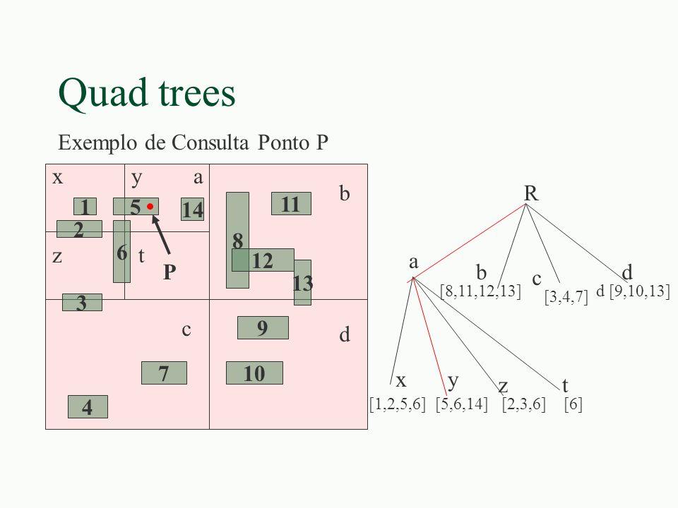 Quad trees 15 14 6 2 3 8 12 11 13 9 107 4 xya tz b c d R a [8,11,12,13] [3,4,7] d [9,10,13] b c d [1,2,5,6] [5,6,14] [2,3,6] [6] xy zt P Exemplo de Co