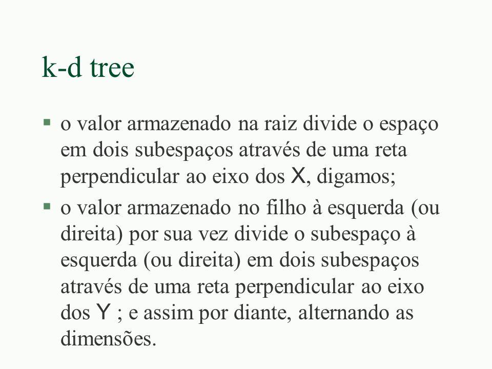 k-d tree o valor armazenado na raiz divide o espaço em dois subespaços através de uma reta perpendicular ao eixo dos X, digamos; o valor armazenado no