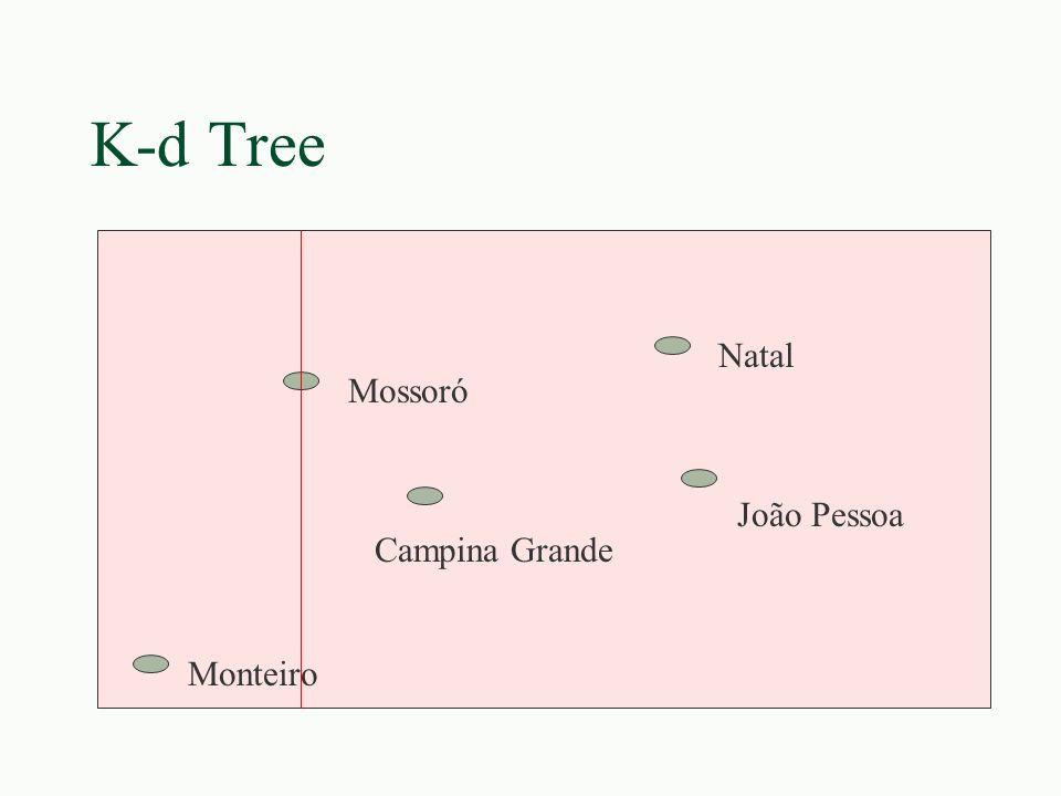 K-d Tree Monteiro Campina Grande João Pessoa Natal Mossoró