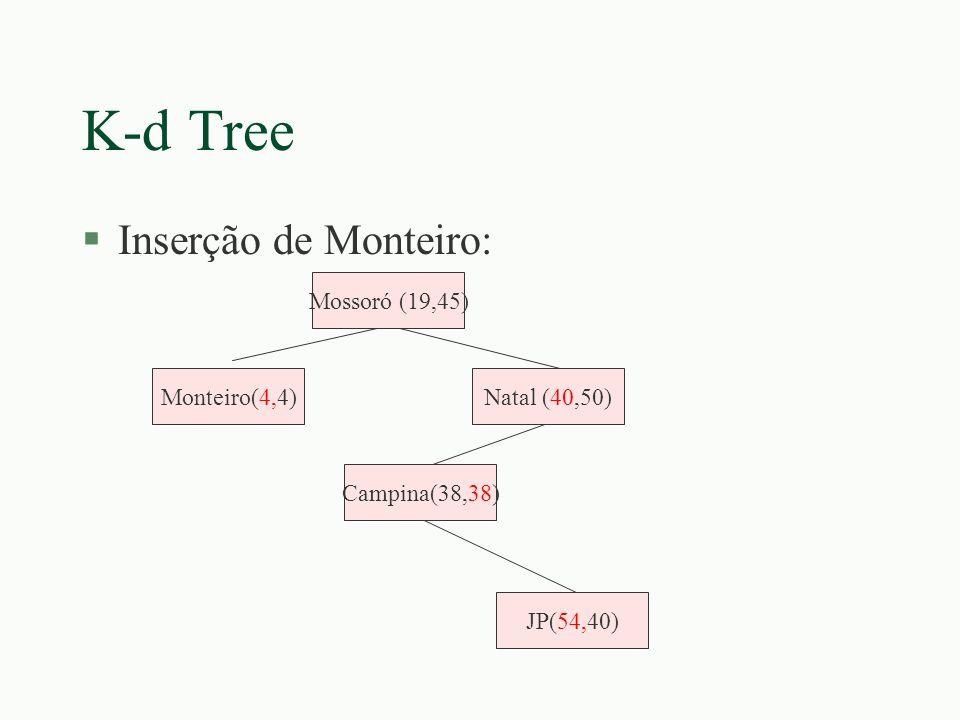 K-d Tree §Inserção de Monteiro: Campina(38,38) Mossoró (19,45) Natal (40,50) JP(54,40) Monteiro(4,4)