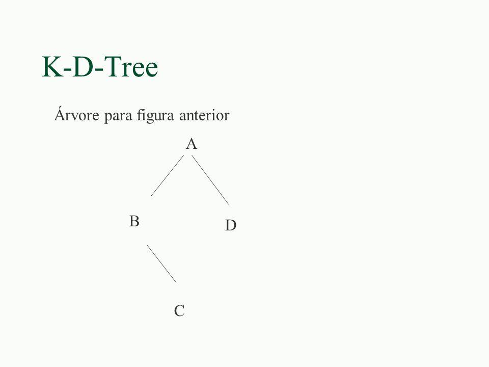 K-D-Tree A B C D Árvore para figura anterior