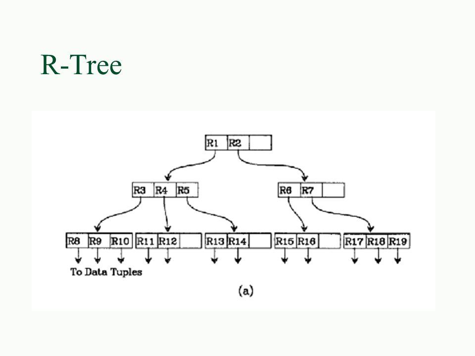 Quad trees §Inserção em quadtrees (cont) l Se P estiver cheio, O quadrante deve ser dividido em quatro quadrantes e 3 novas páginas são alocadas l As entradas da página antiga mais a página nova são divididas nas quatro páginas l Uma entrada E é adicionada a toda página cujo quadrante intercepta E.MBR (Minimum Bounding Rectangle)