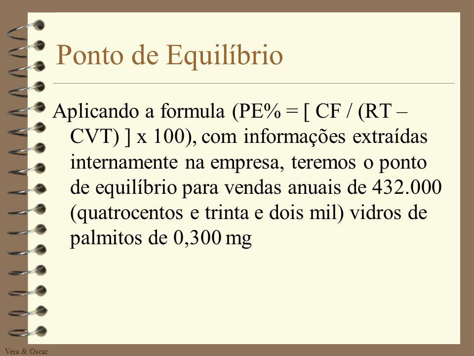 Vera & Oscar MERCADO - Ponto de Equilíbrio 4 Conforme ZUHLSDORFF (1998), o Ponto de Equilíbrio, é a posição econômica em que a empresa iguala custos e