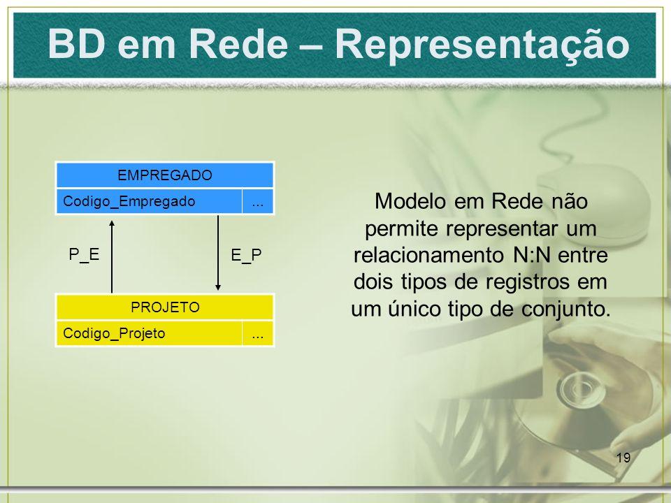 19 BD em Rede – Representação E_P P_E EMPREGADO Codigo_Empregado...