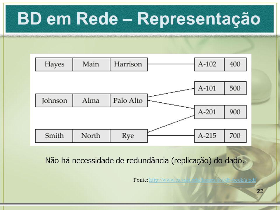 22 BD em Rede – Representação Não há necessidade de redundância (replicação) do dado.