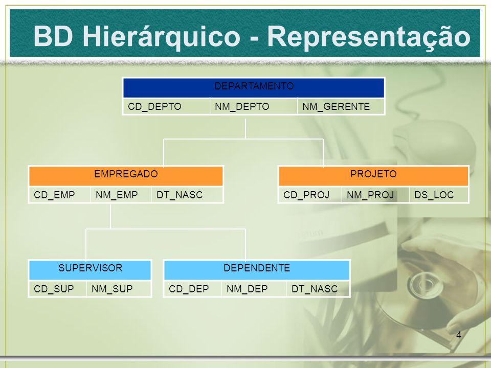 5 Linguagem de Definição - DDL schema name = EMPRESA Hierarchies = HIERARQUIA1 record name = DEPARTAMENTO type = RAIZ DE HIERARQUIA1 data items = CD_DEPTOinteger NM_DEPTOcharacter(20) NM_GERENTEcharacter(30) key = CD_DEPTO order by = NM_DEPTO record name = EMPREGADO parent = DEPARTAMENTO child NUMBER = 1 data items = CD_EMPinteger NM_EMP character(30) DT_NASC character(08) key = CD_EMP order by = NM_EMP