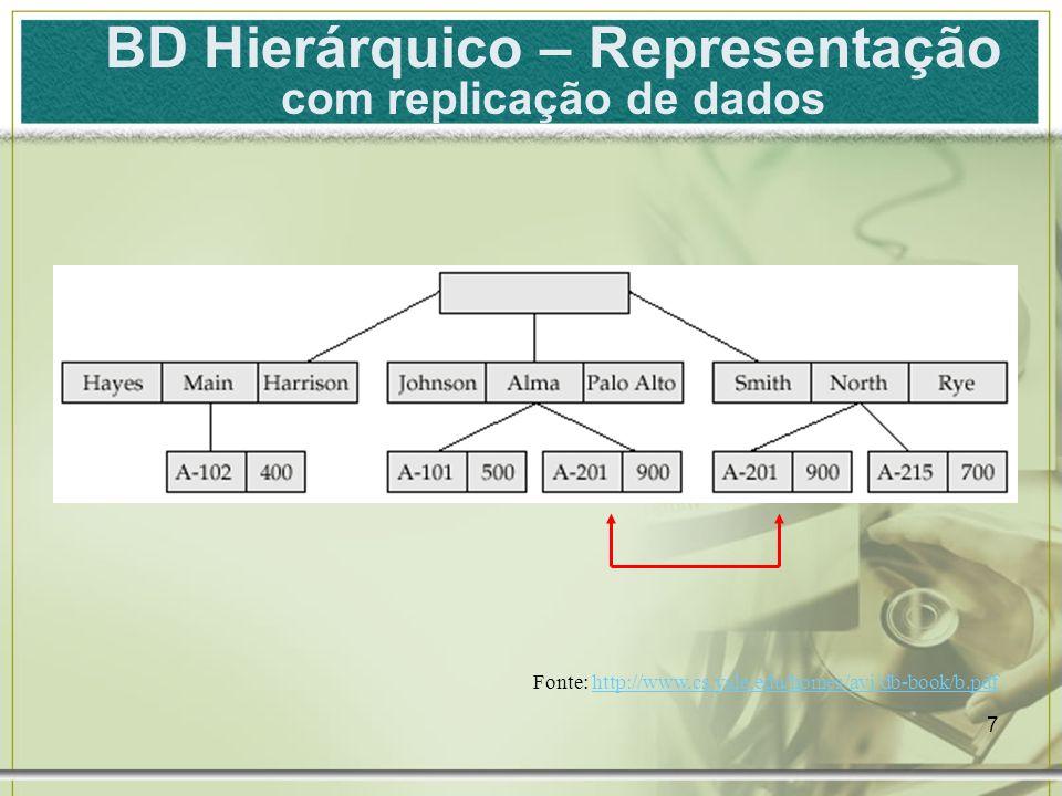 8 Fonte: http://www.cs.yale.edu/homes/avi/db-book/b.pdfhttp://www.cs.yale.edu/homes/avi/db-book/b.pdf BD Hierárquico – Representação solução alternativa para replicação de dados